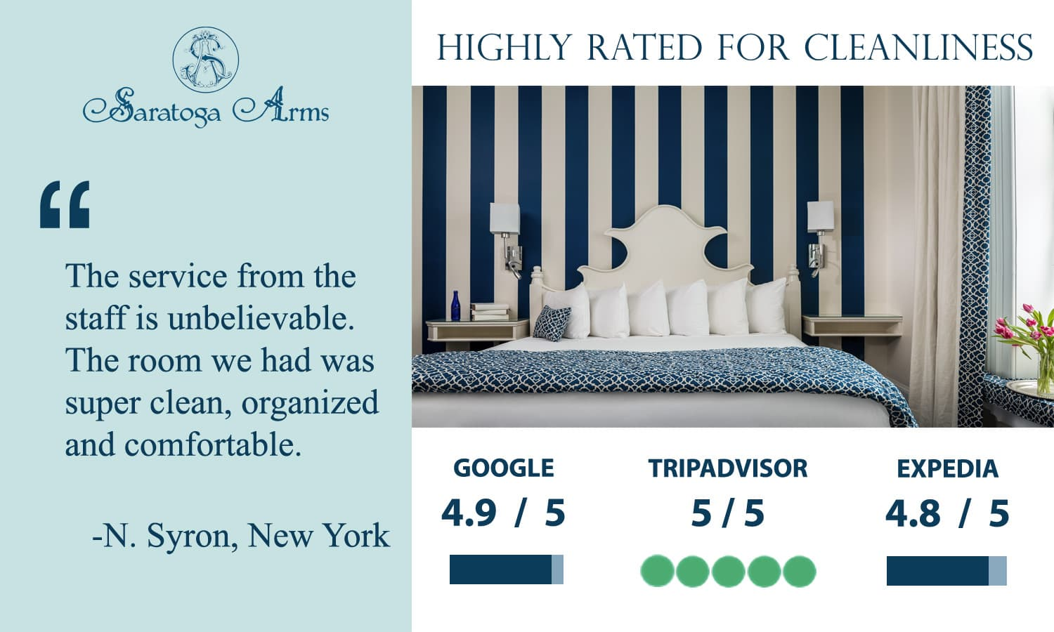 Trip Advisor rating scores